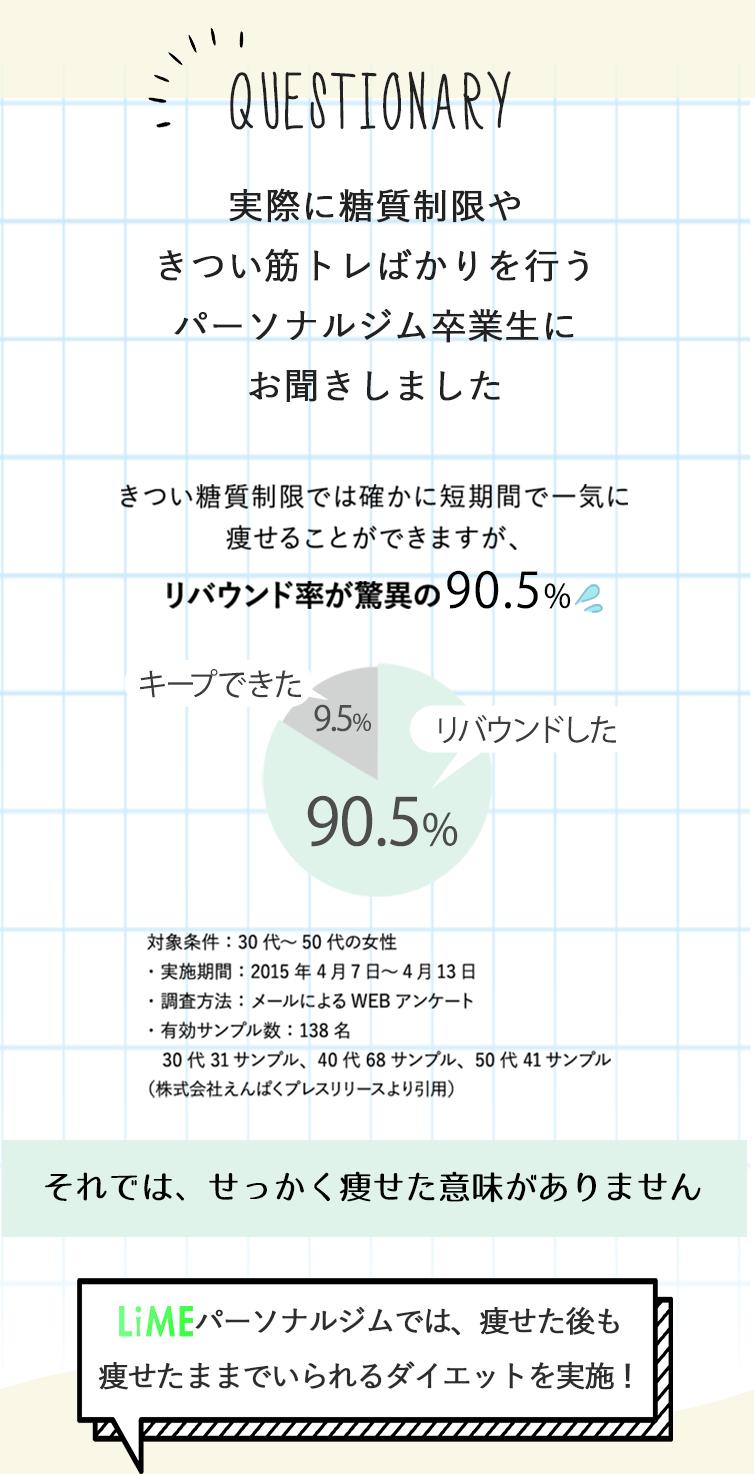 他のパーソナルジム卒業生はリバウンド率90.5%